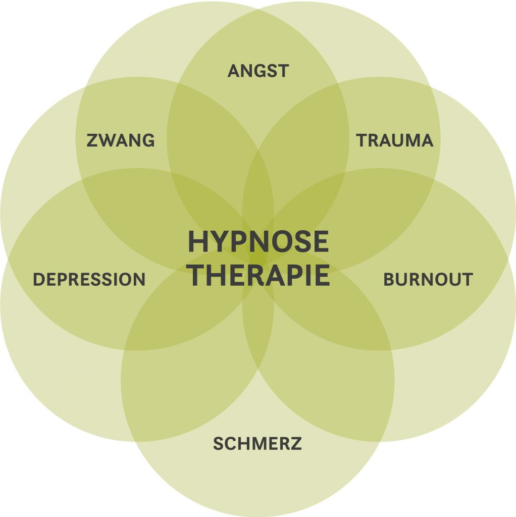 Grafik über die Einsatzbereiche von Hypnosetherapie. Angst, Zwang, Trauma, Burnout, Schmerz, Depression