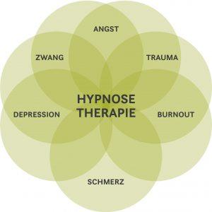 Hilft Hypnose bei Angst? Trauma? Burnout? Schmerz? Depression? Zwang?